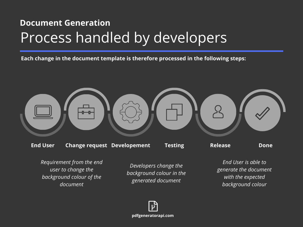 Document generation process handled by developers